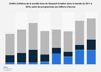 Valeur des ventes de la société mère de Dassault Aviation dans le monde 2011-2017
