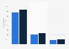Descarga de aplicaciones de diarios del grupo Prisa en Ipad 2013-2014, por diario
