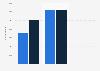 Descarga de aplicaciones de diarios del grupo Prisa en Android 2013-2014, por diario