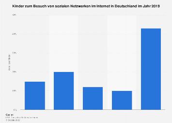 Umfrage unter Kindern zum Besuch von sozialen Netzwerken im Internet Deutschland 2015