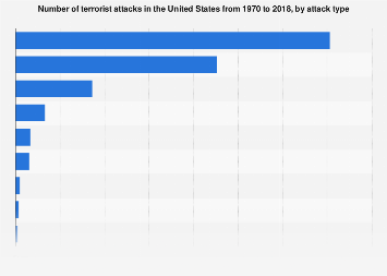 an overview of the terrorist attacks in the united states Summary the emphasis of counterterrorism policy in the united states since al qaeda's attacks of september 11, 2001 (9/11) has been on jihadist terrorism.