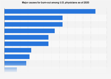 Major causes for burn-out among U.S. physicians 2017