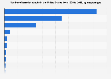 Terrorist attacks in the United States from 1970 to 2016, by weapon type