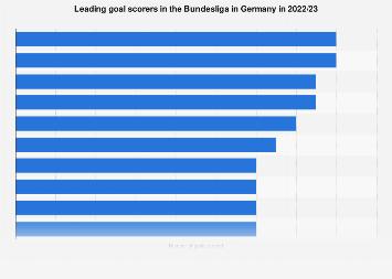 Top scorers of the first Bundesliga Germany 2020/2021   Statista