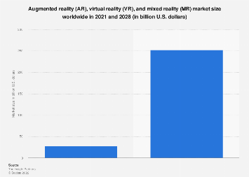 Projected size of the augmented and virtual reality market 2016-2021