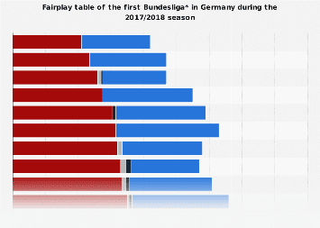 Fairplay table of the first Bundesliga in the 2017/2018 season