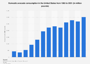 U.S. average avocado consumption 1985-2019