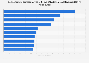 Italy: Italian movies with highest box office 2018