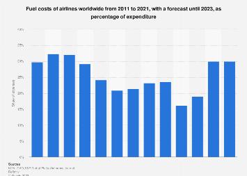 Aviation industry - fuel cost 2019 | Statista