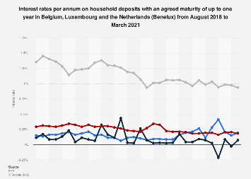 Interest rates on household deposits maturity up to1 year in the Benelux 2018-2019