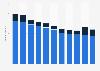 Sonderbanken in Österreich bis 2017