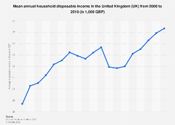 Mean annual household income in the United Kingdom 2000-2018