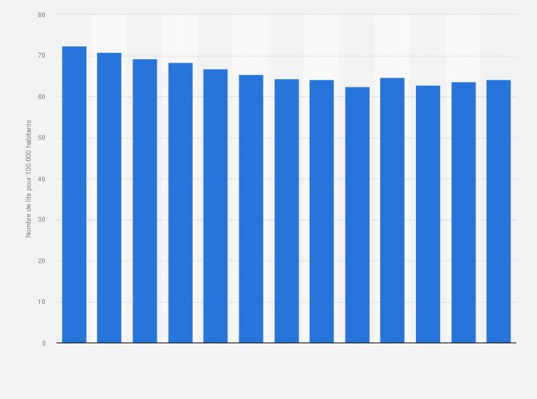Lits En Psychiatrie Portugal 2004 2015 Statistique