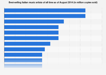 Italy: best-selling music artists of all time as of August 2014