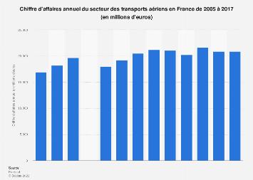 Transports aériens: chiffre d'affaires en France 2005-2017