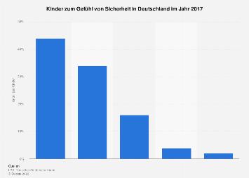 Umfrage unter Kindern zum Gefühl von Sicherheit in Deutschland im Jahr 2017