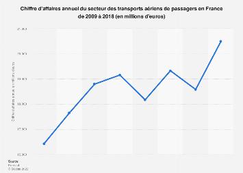 Transports aériens de passagers: chiffre d'affaires en France 2009-2016