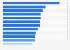 Umfrage zu den Sportarten mit dem größten Sponsoringpotenzial in Deutschland 2016