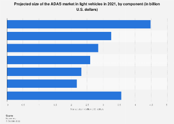Size of global market for ADAS systems in cars: by component 2021