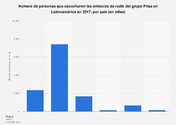 Número de radioyentes de Prisa Radio en países de Latinoamérica 2017