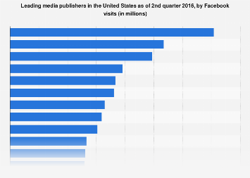 Top media publishers in the U.S. 2016, by Facebook referral traffic