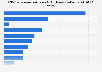 Los Angeles metro area - GDP by industry 2016