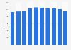 Dixons Carphone PLC pro forma revenue  in Europe 2013-2018