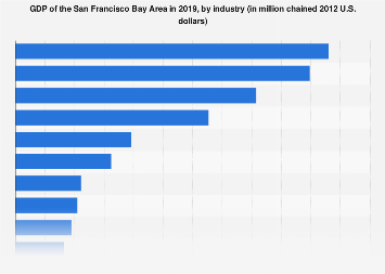 San Francisco Bay Area - GDP by industry 2016