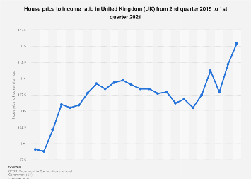 House Price To Income Ratio In United Kingdom 2019 Statista