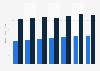 Usuarios de medios de comunicación, según grupo mediático EE. UU. y otros 2013-2014
