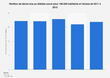 Taux de mortalité dû au diabète sucré en Suisse 2011-2013