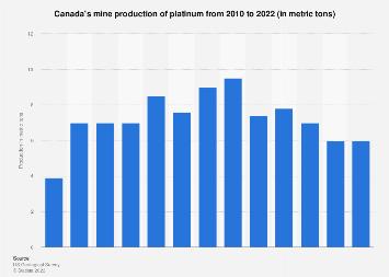 Platinum mine production in Canada 2010-2017