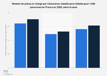 Taux de personnes prises en charge pour diabète en France 2017, par sexe