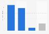 Usuarios de medios de Prisa en porcentaje 2014, por región