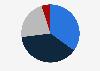 Porcentaje de usuarios de páginas de Prisa por origen del tráfico 2018