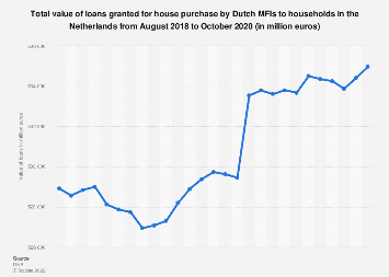 Mortgages granted by MFIs to households in the Netherlands 2016-2017