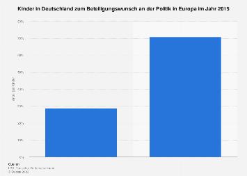 Umfrage unter Kindern zum Beteiligungswunsch an der Politik in Europa im Jahr 2015