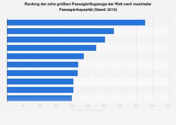 Größte Passagierflugzeuge der Welt nach Passagierkapazität 2018