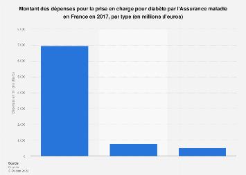 Diabète: dépenses de l'Assurance maladie en France 2017, par type