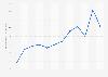Gros électroménager: volume des ventes 2009-2018
