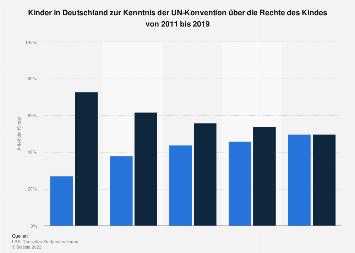 Umfrage unter Kindern zur Kenntnis der UN-Konvention über die Rechte des Kindes 2017