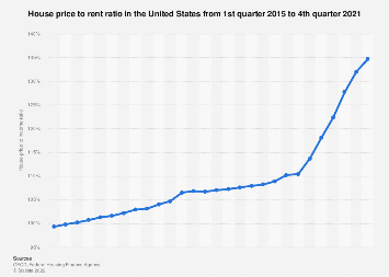 Quarterly house price to rent ratio in the U.S. 2014-2017