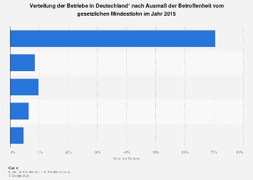 Vom gesetzlichen Mindestlohn betroffene Betriebe in Deutschland 2015