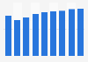 Transports maritimes et côtiers de passagers: chiffre d'affaires Estonie 2008-2016