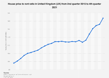 Quarterly house price to rent ratio in the United Kingdom (UK) 2014-2018