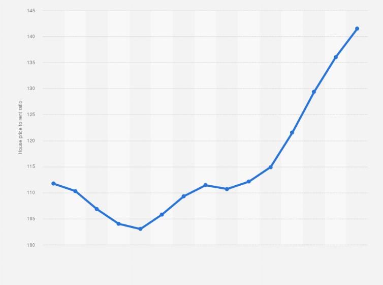 Australia House Price To Rent Ratio 2019 Statista