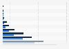 Nombre de personnes diabétiques par âge et sexe en Guyane 2013