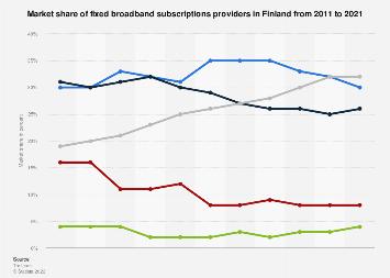 Fixed broadband internet service provider market share in Finland 2007-2016