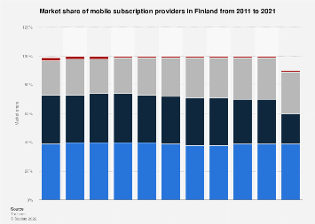 Mobile internet service provider market share in Finland 2007-2017