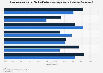 Unterstützung in der Schule durch Eltern in Österreich nach Geschlecht im Jahr 2016